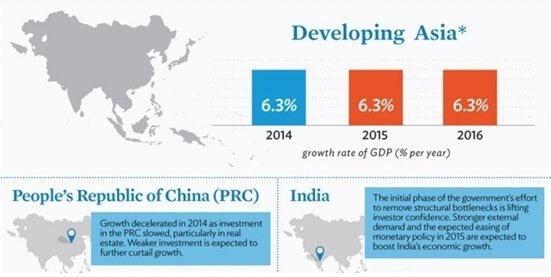 Growth in Asia