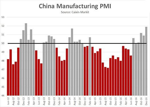 China PMI for the month of december