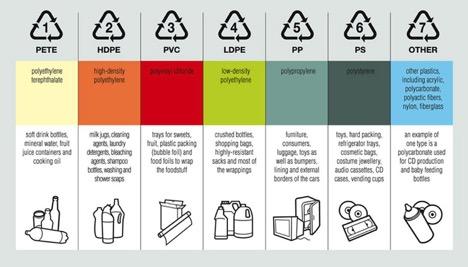 plastic spi categories