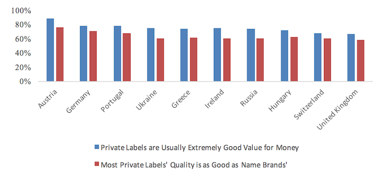 Perception of odm manufacturing private label goods in different countries - intrepid sourcing