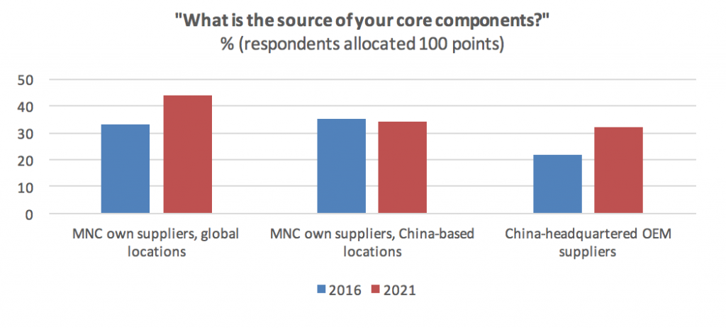 OEM manufacturing main components BOM outsourced to China - Intrepid Sourcing