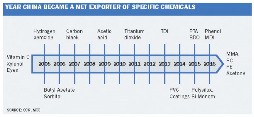 chemical industry graph