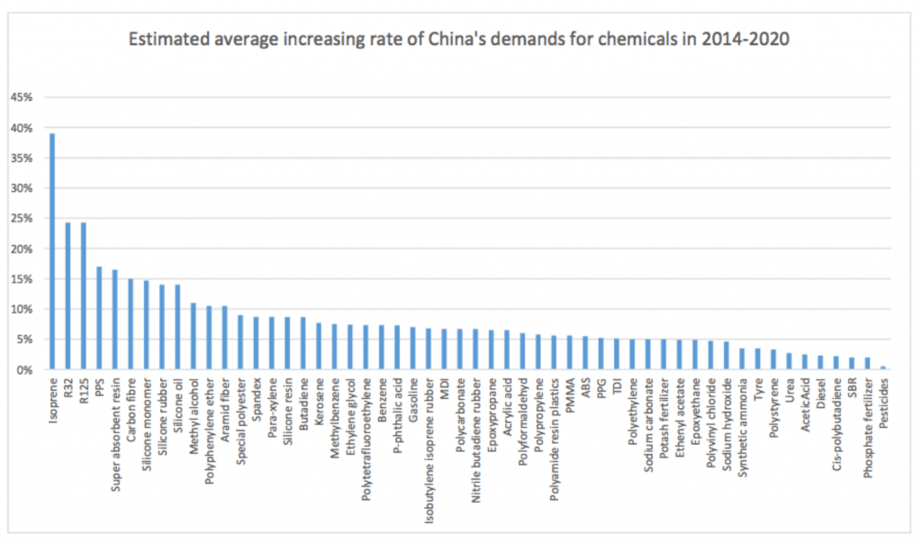 chemical industry chart