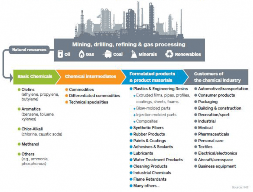 Chemical Industry Report for China & Asia: An Overview
