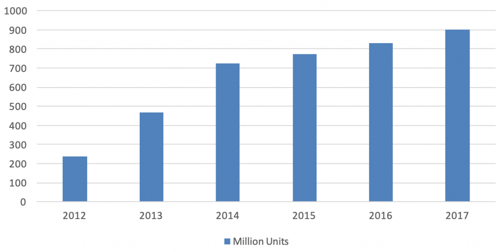 industry report consumer electronics manufacturing China production trend over years - Intrepid Sourcing