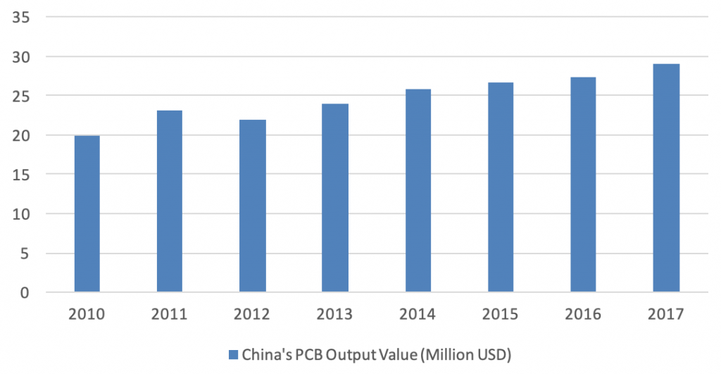 industry report electronic components manufacturing China production trend over years - Intrepid Sourcing