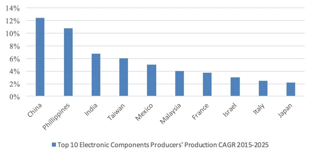industry report electronic Components manufacturing China worldwide production - Intrepid Sourcing