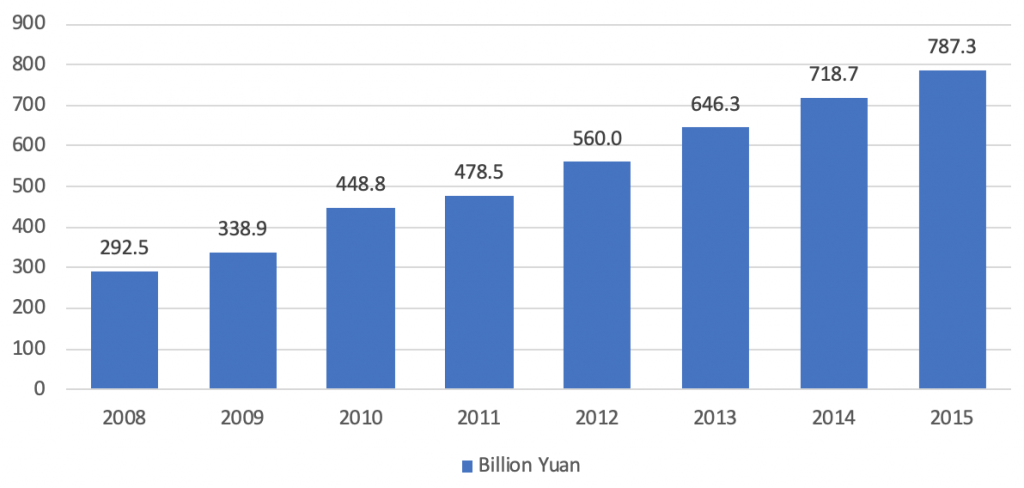 Industry report furniture and fixtures manufacturing China revenue over years - furniture industry