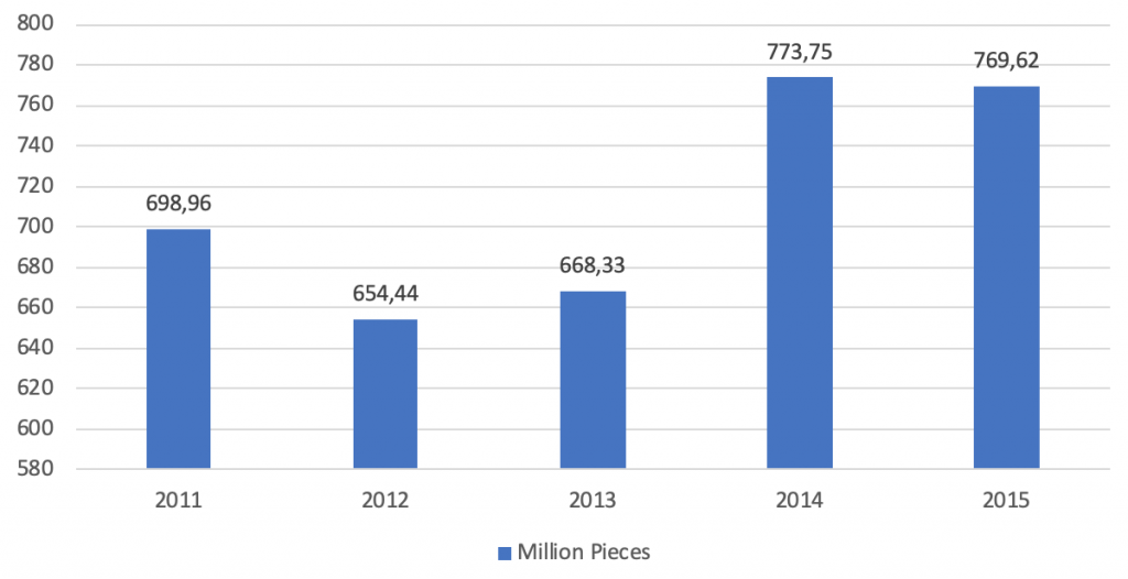 furniture industry report - furniture and fixtures manufacturing China production quantity over years - Intrepid Sourcing