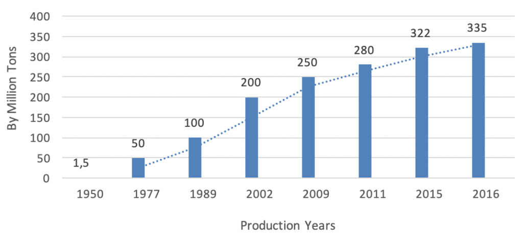 toy industry report plastics and molds manufacturing China production trend over years - Intrepid Sourcing
