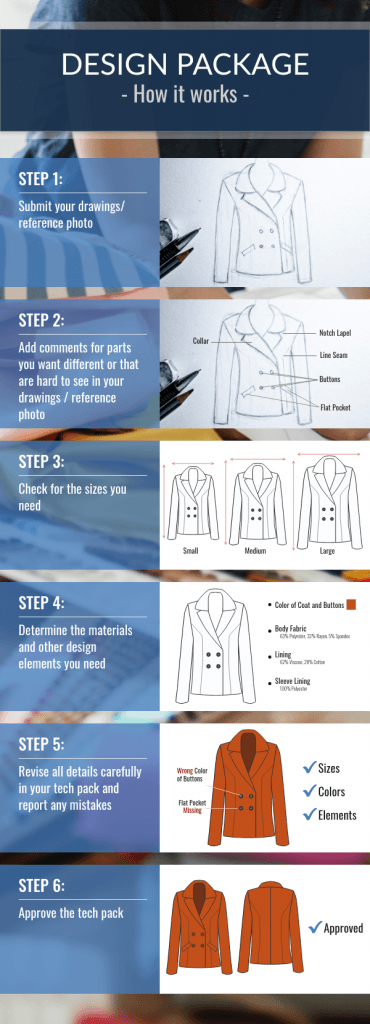 Our Clothing Design Process Infographic shows the steps that it takes to make tech packs