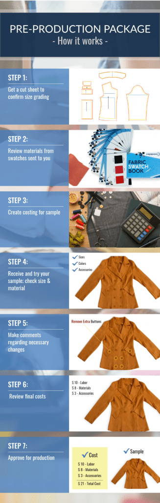 Our Clothing Sample Process Infographic show the steps that it takes to make clothing samples or prototypes