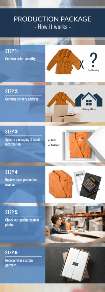 Our Clothing Mass Production Infographic shows the steps necessary to manufacture your own clothing